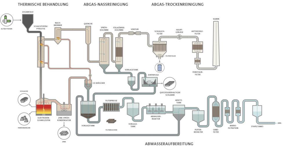 Schaubild des Batrec-Verfahren des Batterierecyclings