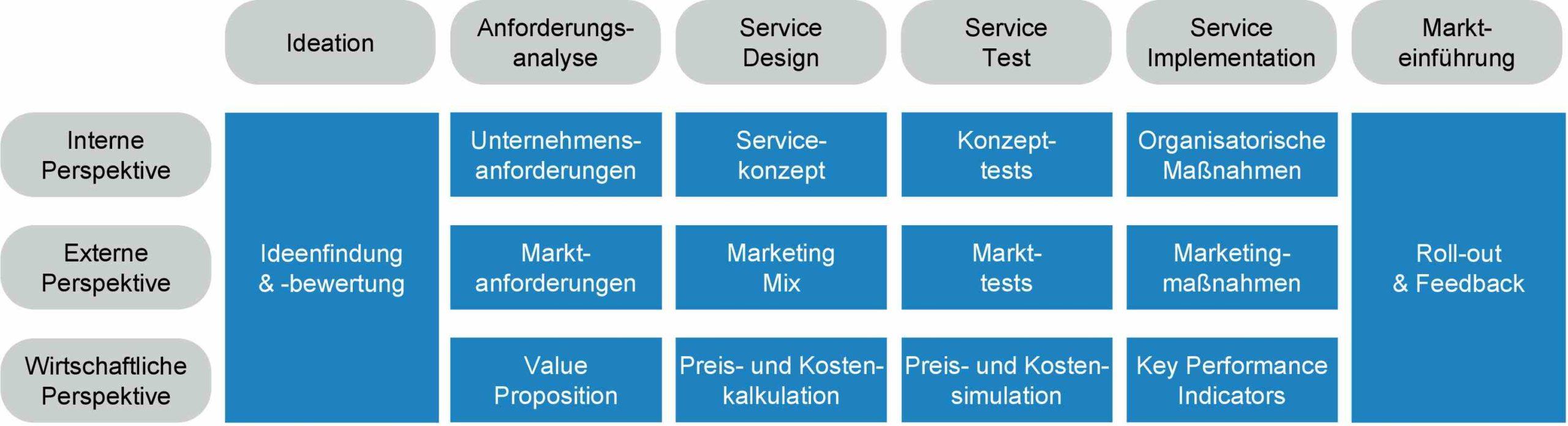 Aufgaben bei der Entwicklung von Smart Services. Bild: Fraunhofer IAO