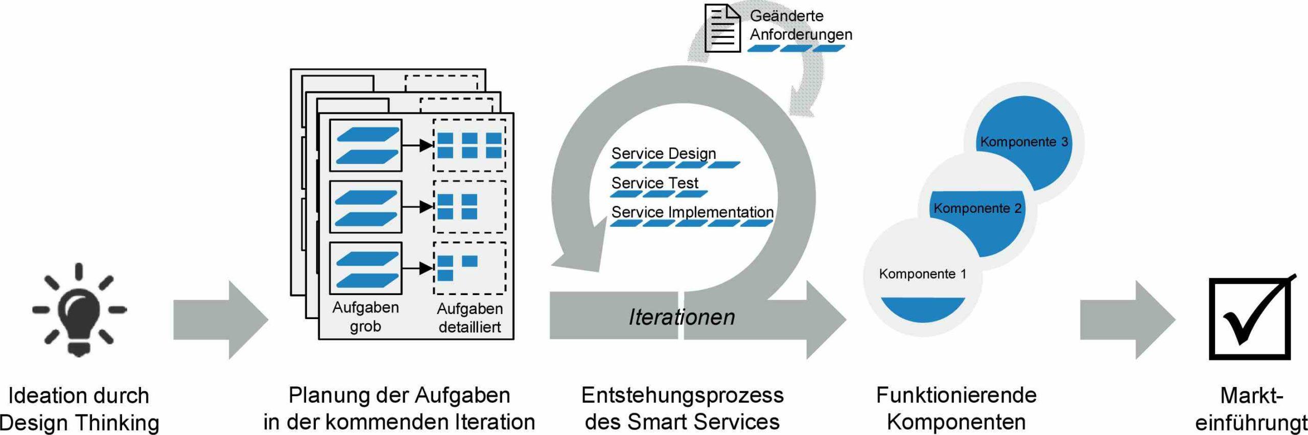 Umsetzung des Referenzmodells als agilen Entwicklungsprozess Bild: Fraunhofer IAO