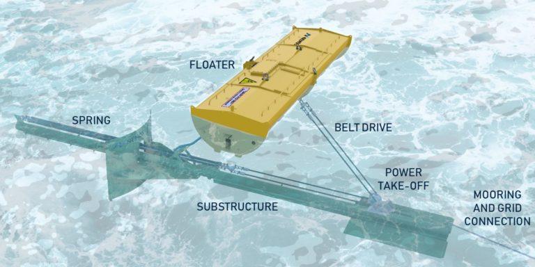 Grafik zur Funktionsweise des Wellenkraftwerkes mit allen Elementen unter und über Wasser