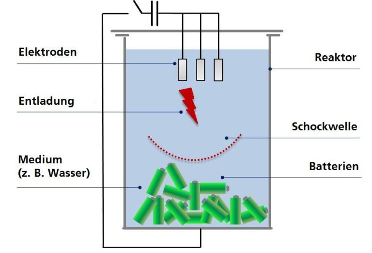 Grafik zeigt Funktionsweise des Batterierecyclings a la Fraunhofer IWKS