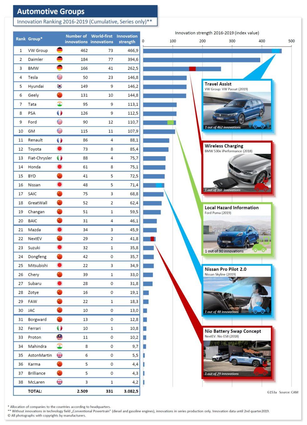 Innovationsranking verschiedener Automobilhersteller.<br />Grafik: Center of Automotive Management