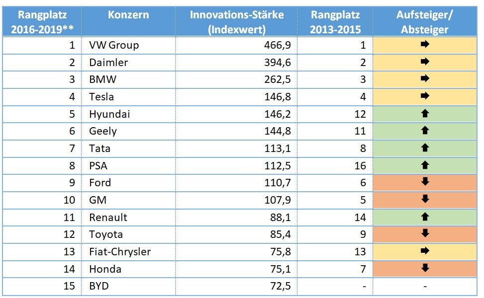 Trends bei den innovativsten Atomobilkonzernen.<br />Grafik: Center of Automotive Management