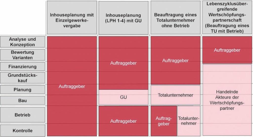 Bild 2. Vergleich der möglichen Beschaffungsformen anhand der Verantwortungsverteilung