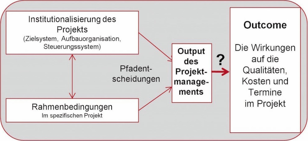 Bild 3. Konzeptioneller Rahmen der Entscheidung für eine Beschaffungsalternative in der Immobilienprojektentwicklung