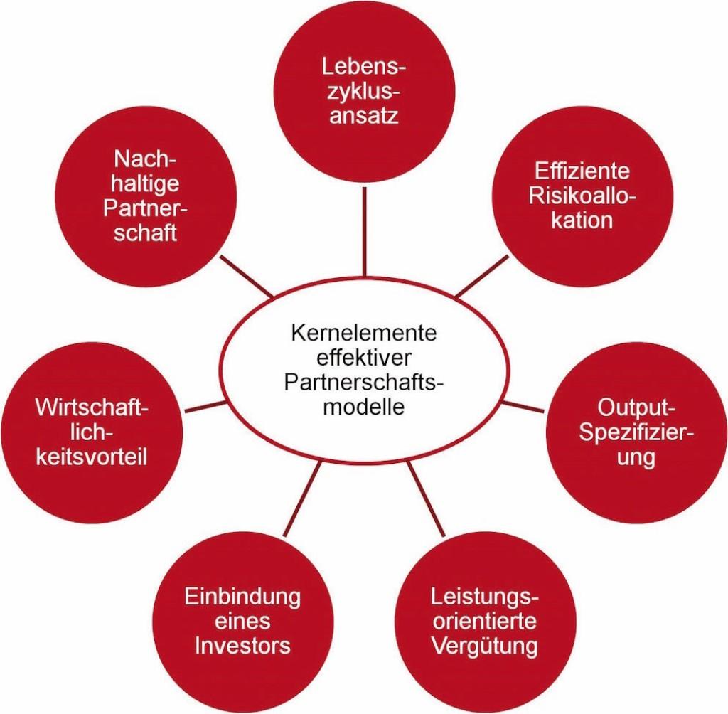 Bild 4. Die sieben Kernelemente von PPP Projekten [23]