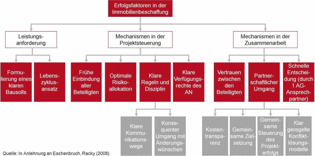 Bild 5. Erfolgsfaktoren in der partnerschaftlichen Immobilienprojektentwicklung