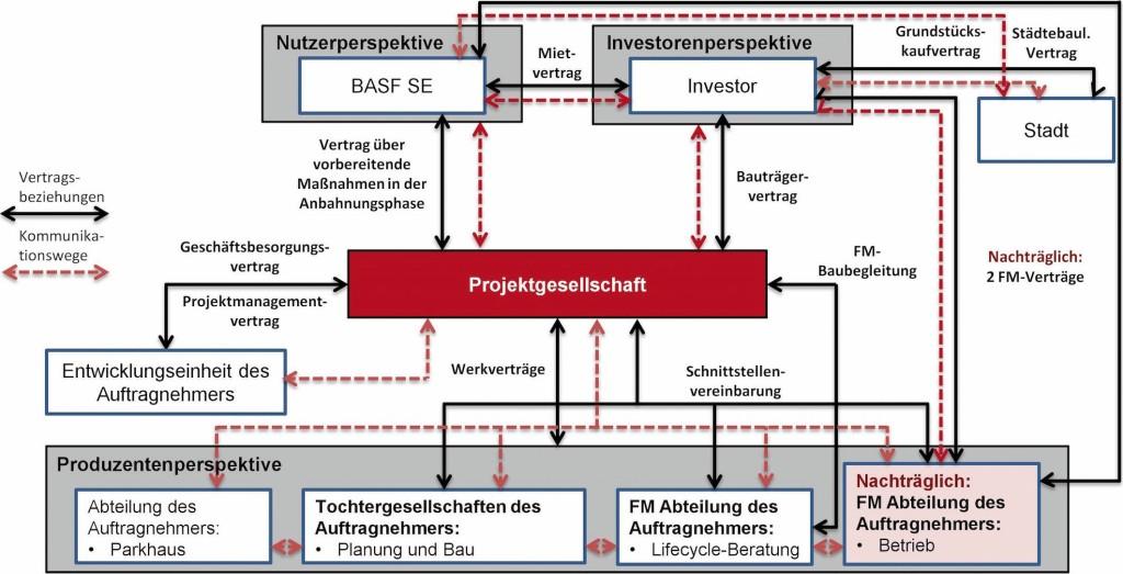 Bild 7. Vertragskonstellation im Neubauprojekt