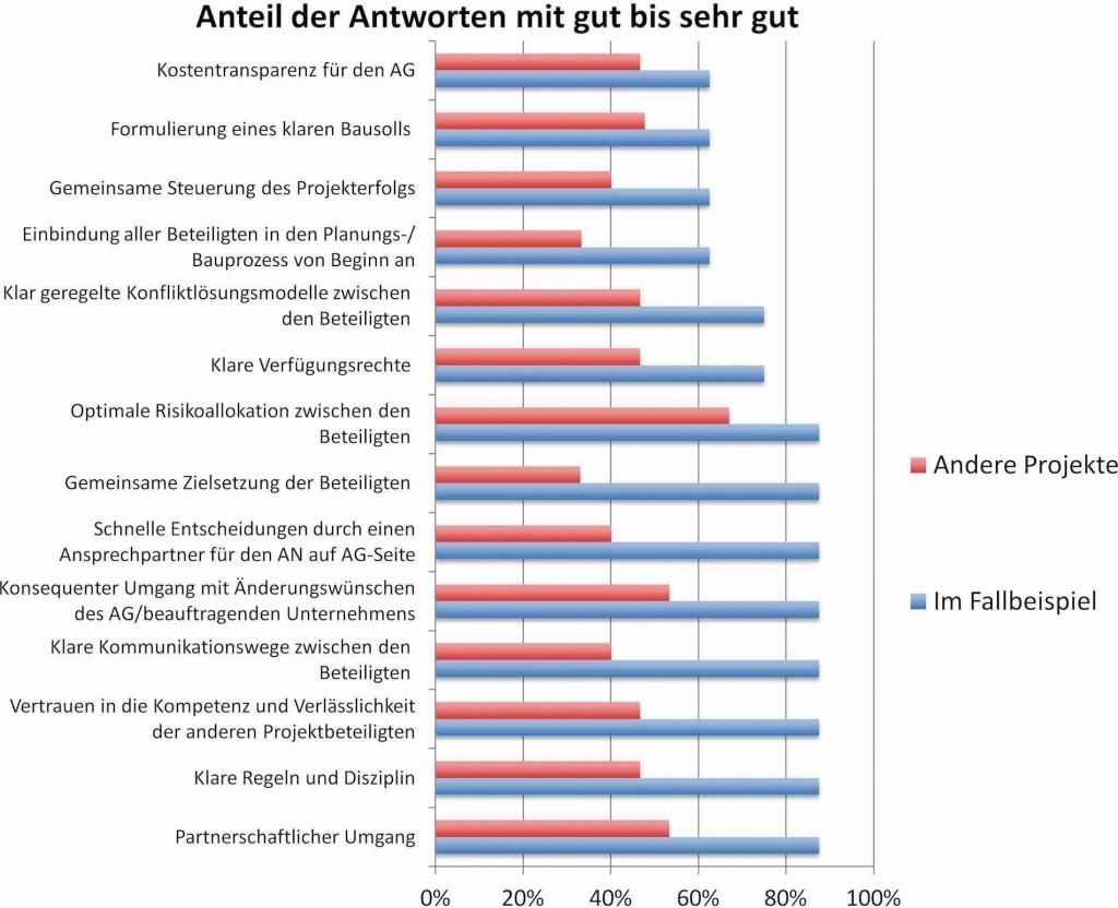 Bild 8. Vergleich der Umsetzung von Erfolgsfaktoren in Projekten allgemein und der Fallstudie