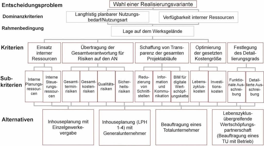 Bild 10. Zielhierarchie im Entscheidungsprozess [29]