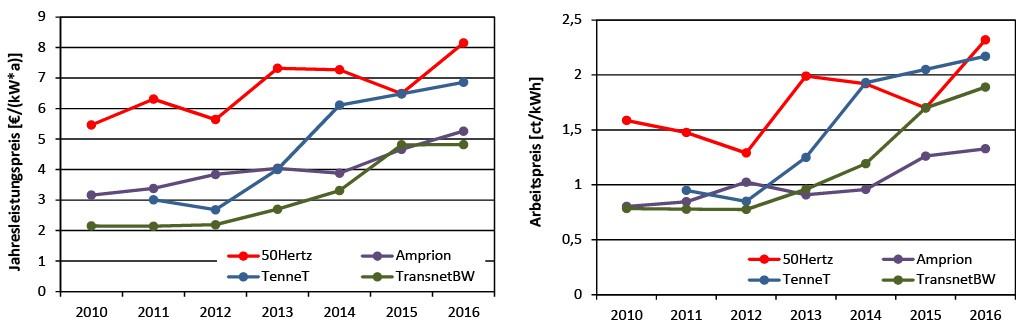 Bild 2 Entwicklung der Netzentgelte auf der Höchstspannungsebene (Benutzungsstunden < 2 500 h/a) [21 bis 24]. Bild: eigene Darstellung