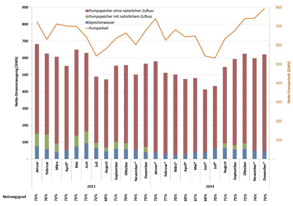 Bild 3 Netto-Stromerzeugung nach Kraftwerkstyp, Netto-Pumparbeit und mittlerer Nutzungsgrad pro Monat (prozentuale Werte) [30]. In den mit * gekennzeichneten Monaten sind keine Produktionsdaten von Pumpspeichern mit natürlichem Zufluss verfügbar (Geheimhaltung). Bild: eigene Darstellung