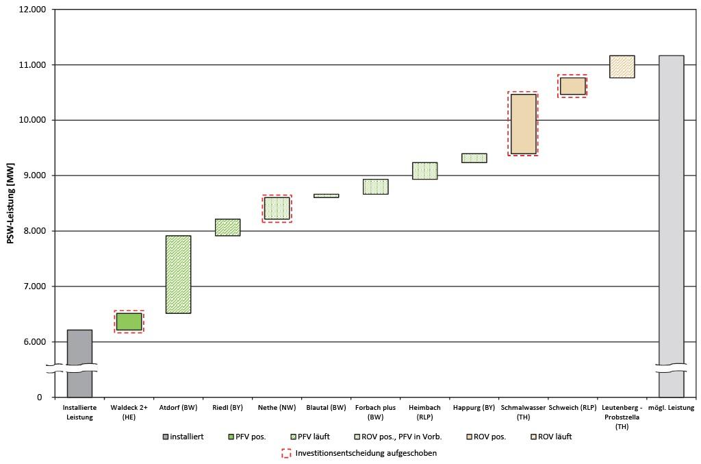 Bild 6 Status der Pumpspeicherprojekte in Deutschland (IEK-STE-Datenbank, Stand: Februar 2016). Bild: eigene Darstellung