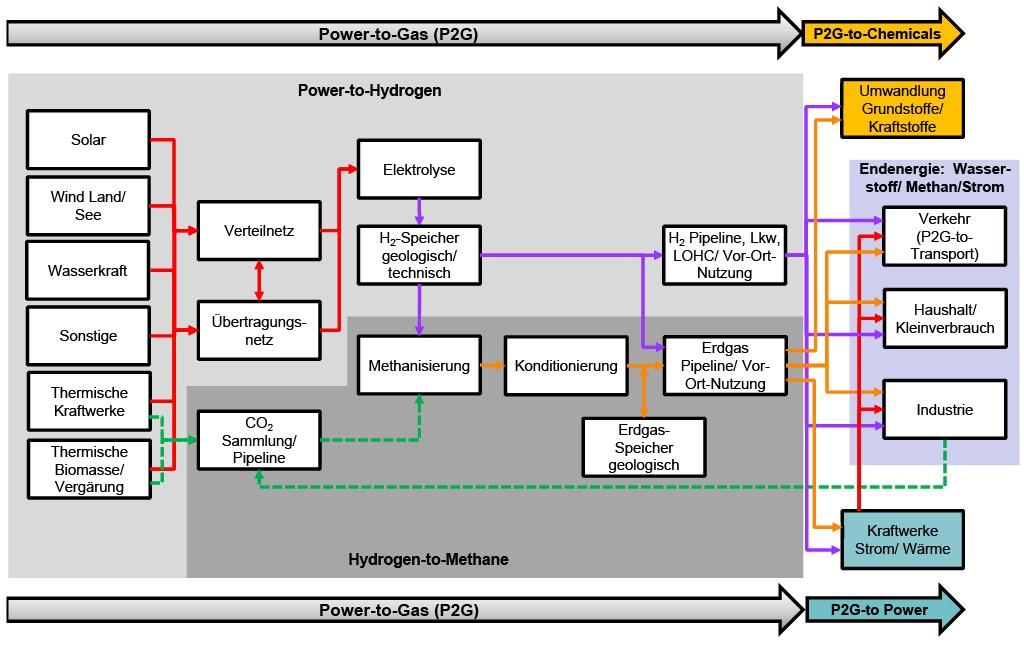Bild 7 Übersicht von Power-to-X-Systemen. Bild: eigene Darstellung