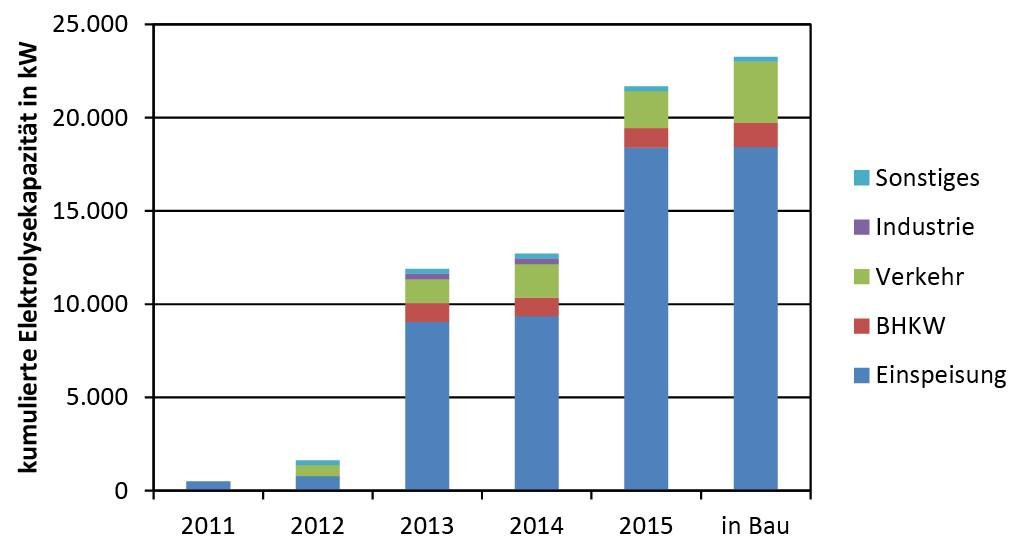 Bild 8 Entwicklung der Elektrolysekapazität für Power- to-X Projekte in Deutschland nach Einsatzgebieten (Quelle: IEK-STE-Datenbank, Stand: Februar 2016). Bild: eigene Darstellung