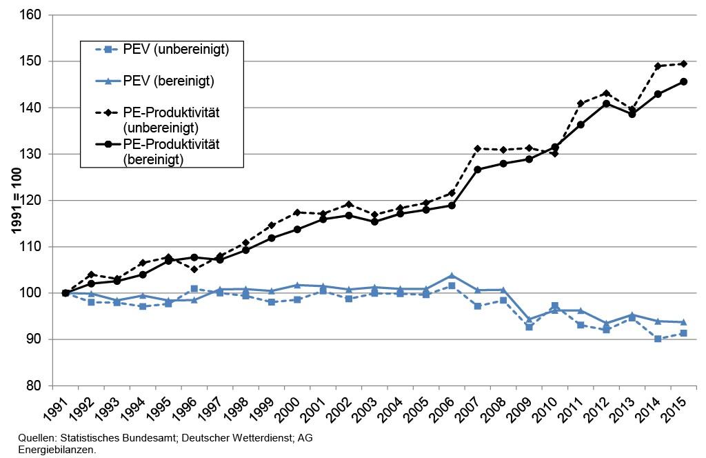 Bild 1 Die Entwicklung des Primärenergieverbrauchs (PEV) und der Primärenergie-Produktivität Deutschlands von 1991 bis 2015. Bild: eigene Darstellung