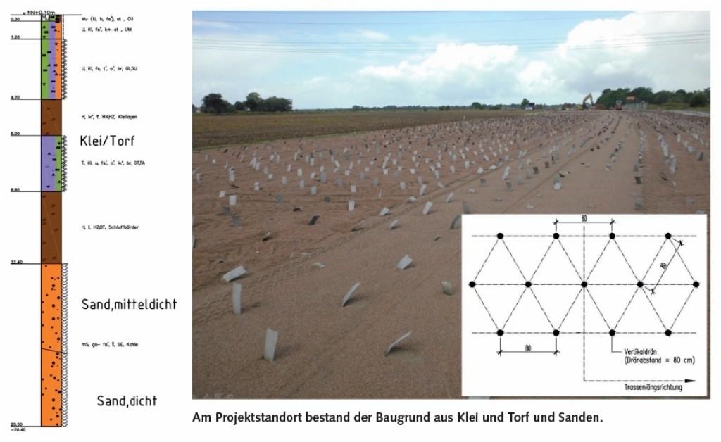 Am Projektstandort bestand der Baugrund aus Klei und Torf und Sanden. Abb.: Schüßler-Plan, Dr.-Ing. Michael Stahl
