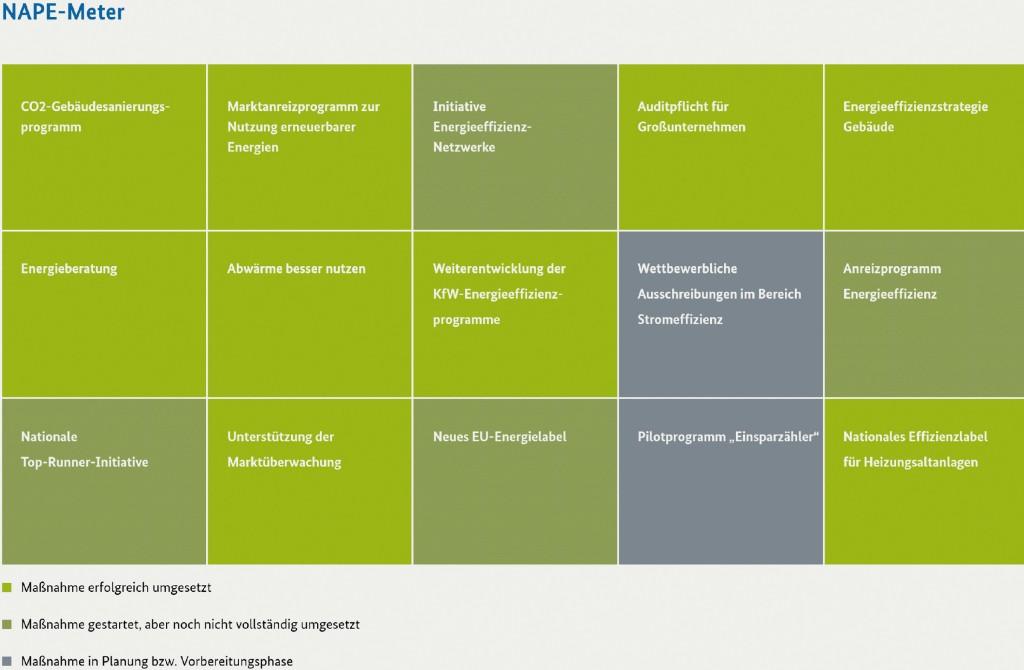 Bild 4 Umsetzungsstand der Instrumente und Maßnahmen des NAPE (NAPE-Meter, Stand 3/2016; BMWi). Bild: eigene Darstellung