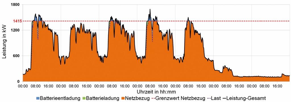 Bild 3 Wochenlastgang Fertigungsbetrieb ohne PV-System, Optimierungsergebnis. Bild: eigene Darstellung