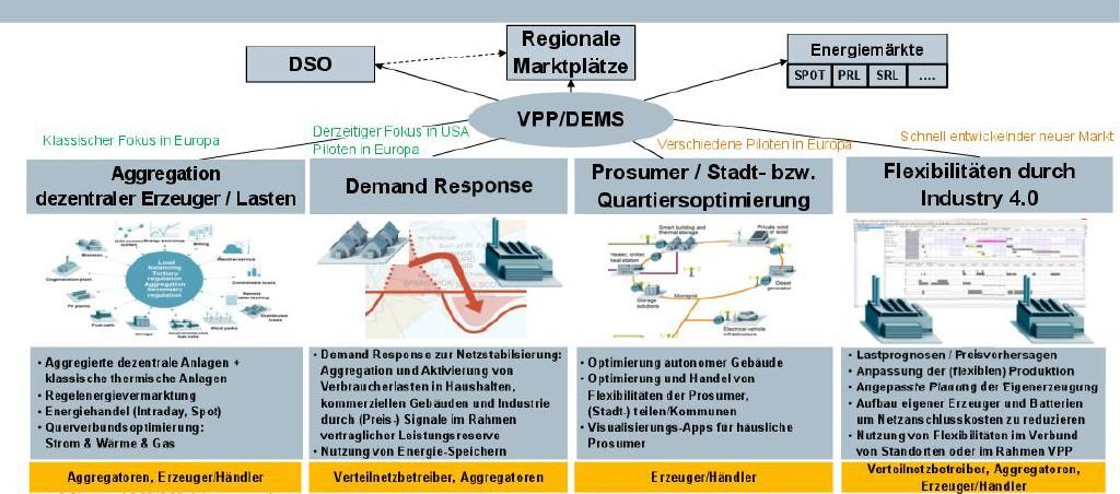 Aktuelle und zukünftige Aufgabengebiete für virtuelle Kraftwerke. Bild: Siemens