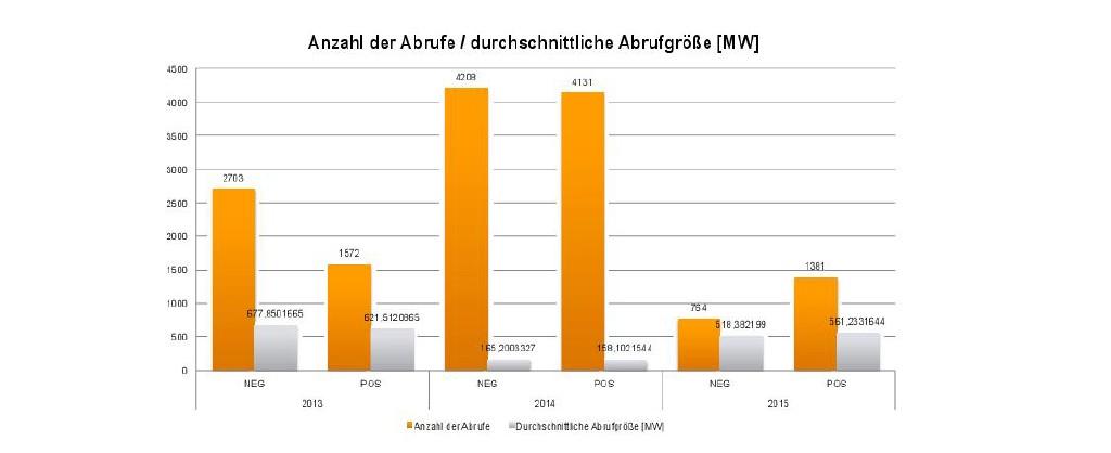 Abrufe Minutenreserve in Deutschland: starke Schwankungen bei der Verteilung der Abrufmenge und Häufigkeit. Bild: Siemens
