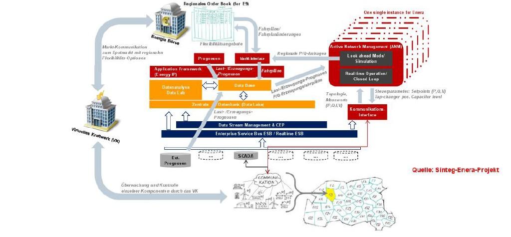 """Konzeptidee """"Local for local""""-Energie – regionale Märkte, aktives Netzmanagement und virtuelle Kraftwerke. Bild: Siemens"""