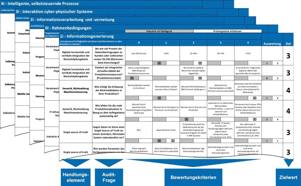 Bild 1. Kriterien zur Bewertung des Industrie-4.0-Reifegrads: Bei der Konzeption des Audits wurde darauf geachtet, aussagekräftige Fragen zu formulieren. Bild: WZL