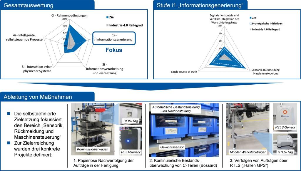 Bild 2. Auswertung der Audit-Ergebnisse und Ableitung von konkreten Maßnahmen. Bild: WZL
