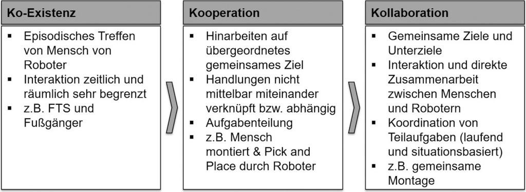 Bild 1. Interaktionskategorien zwischen Mensch und Roboter (angelehnt an [3]). Bild: htw saar