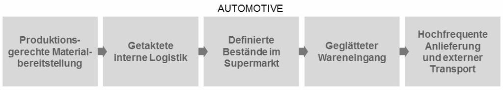 """Bild 1 Die Automobilproduktion nutzt einen """"Werkzeugkasten"""" von fünf Maßnahmen zur Optimierung der Intralogistik. Bild: Porsche Consulting"""