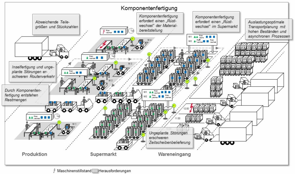 Bild 2 In der Komponentenfertigung sind die Rahmenbedingungen deutlich ungünstiger als in der Automobilproduktion. Bild: Porsche Consulting