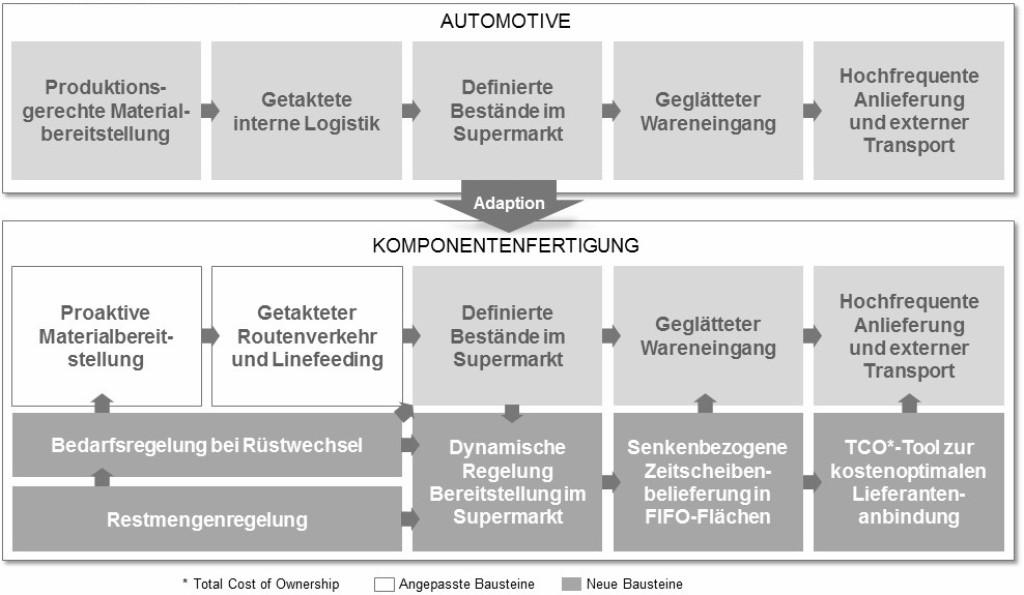 """Bild 3 Für die Umsetzung einer """"schlanken"""" Logistik nach den Prinzipien der Automobilindustrie sind in der Komponentenfertigung zusätzliche Maßnahmen nötig. Bild: Porsche Consulting"""