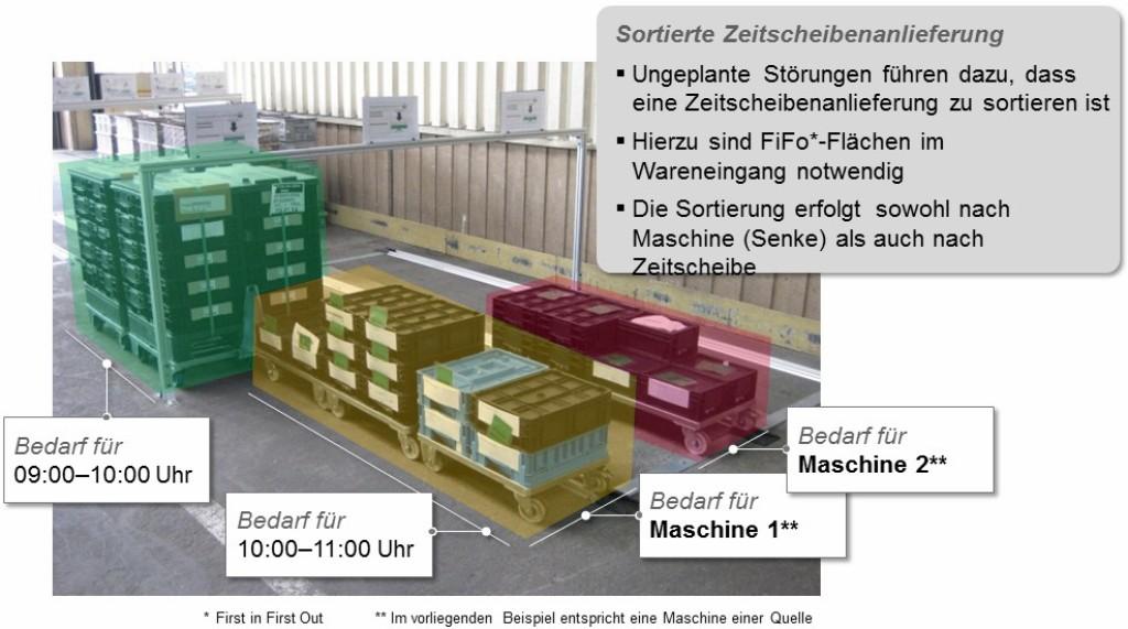 Bild 4 Praktisches Beispiel: Die Bereitstellung einer definierten Menge von Vorprodukten an der Maschine verhindert eine Unterbrechung des Materialflusses, wenn es in vorgelagerten Bereichen zum Maschinenstillstand kommt. Bild: Porsche Consulting