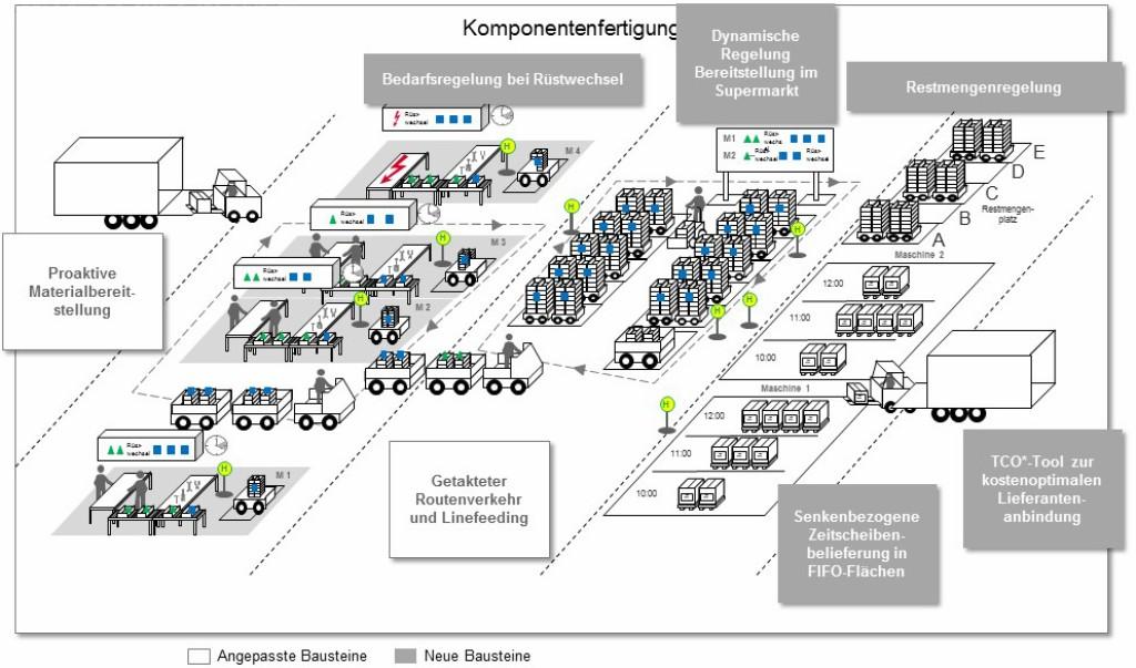 Bild 5 Lösungswege zur Umsetzung einer schlanken und flexiblen Logistik. Bild: Porsche Consulting