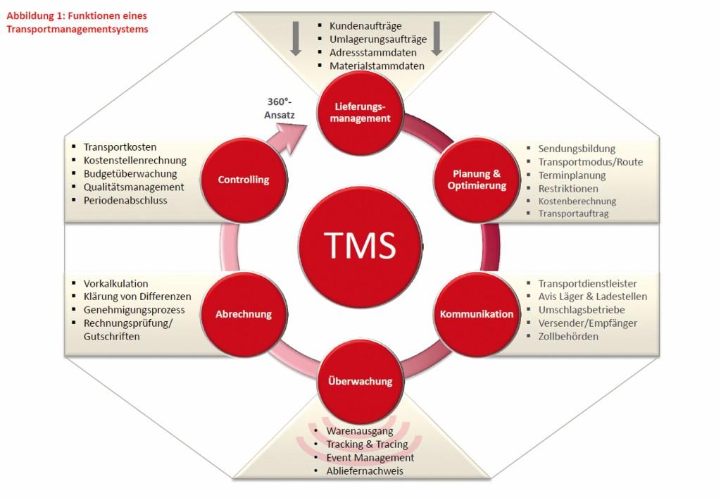 Bild 1 Funktionen eines Transportmanagementsystems. Bild: Bearing Point