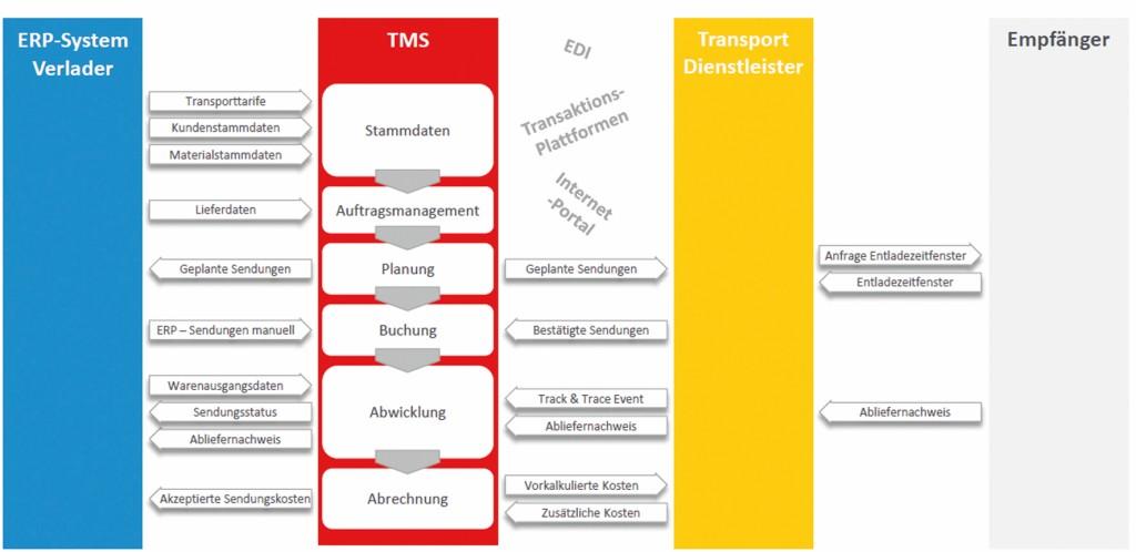 Bild 2 Informationsaustausch zwischen ERP, TMS und Speditionssystemen. Bild: Bearing Point