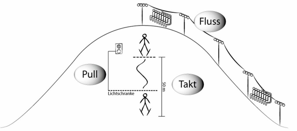 Bild 2 Grundprinzip Takt: Im Vergleichsmodell starten die Skifahrer mithilfe einer Ampel im Abstand von 50 m und fahren hintereinander her. Bild: Prof. Dr. Markus Schneider
