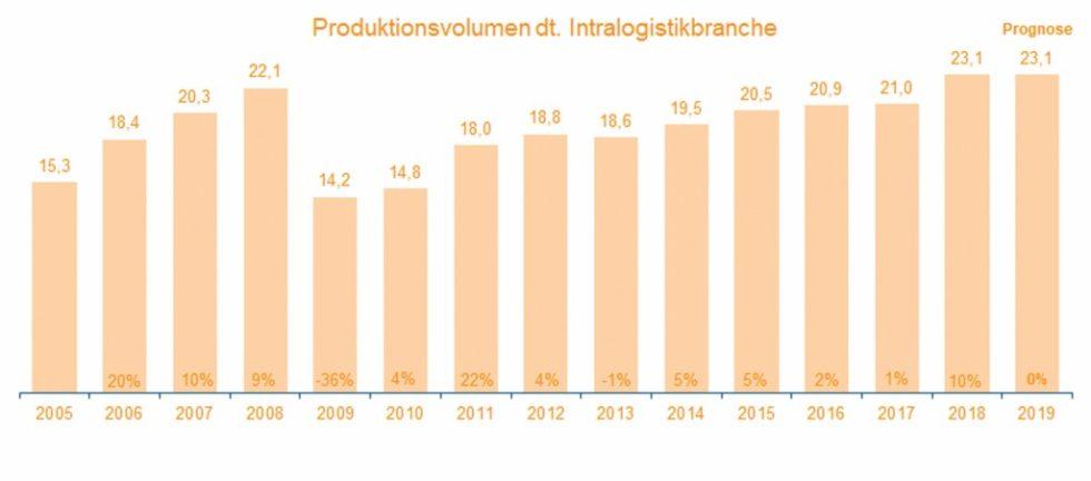 Der VDMA-Fachverband Fördertechnik und Intralogistik hat seine Prognosen zum Branchenumsatz nach unten korrigiert und erwartet für 2019 ein Nullwachstum. Bild: VDMA