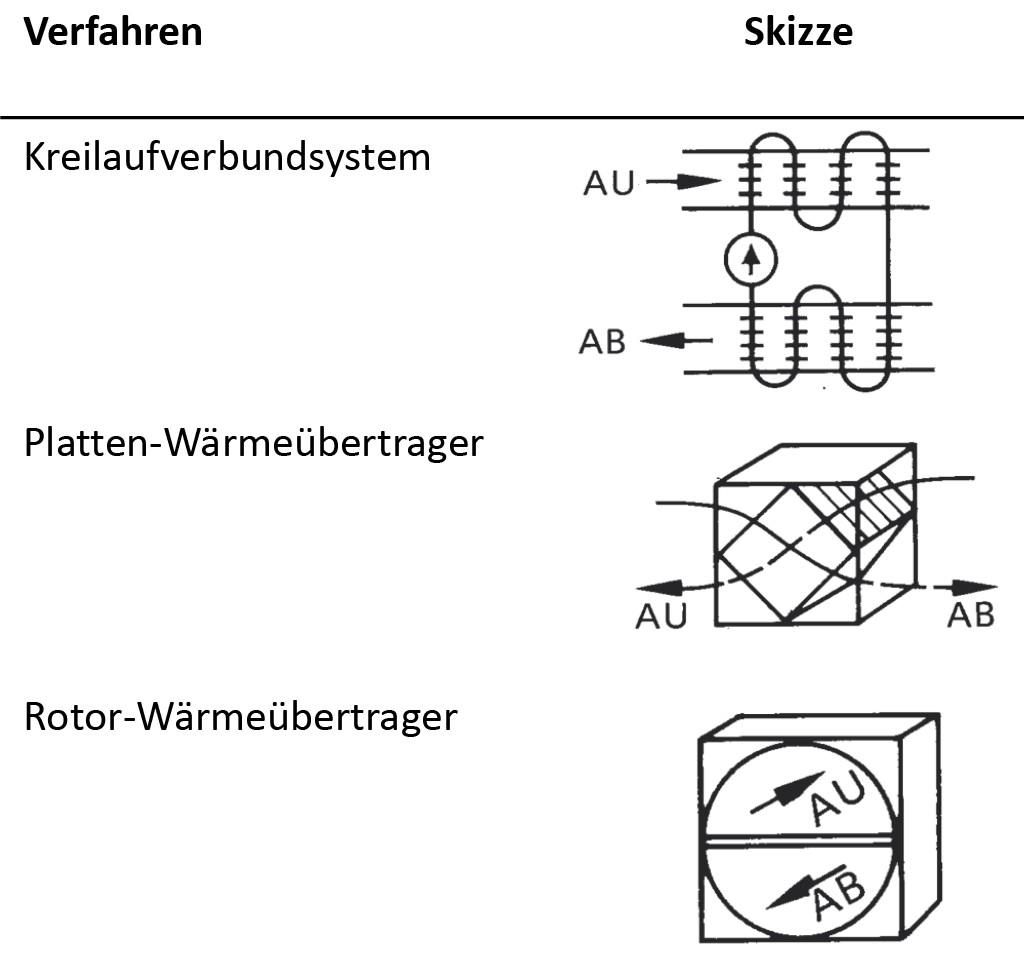 Übersicht verschiedener Wärmerückgewinnungsverfahren nach Recknagel, Kapitel Wärmerückgewinnung. Bild: Azem