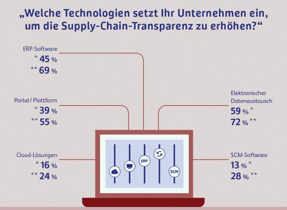 Hermes Germany hat gut 200 Logistikentscheider deutscher Unternehmen über ihre Lieferketten befragt. Das Ergebnis: Technische Möglichkeiten werden noch zu wenig genutzt. Bild: Hermes