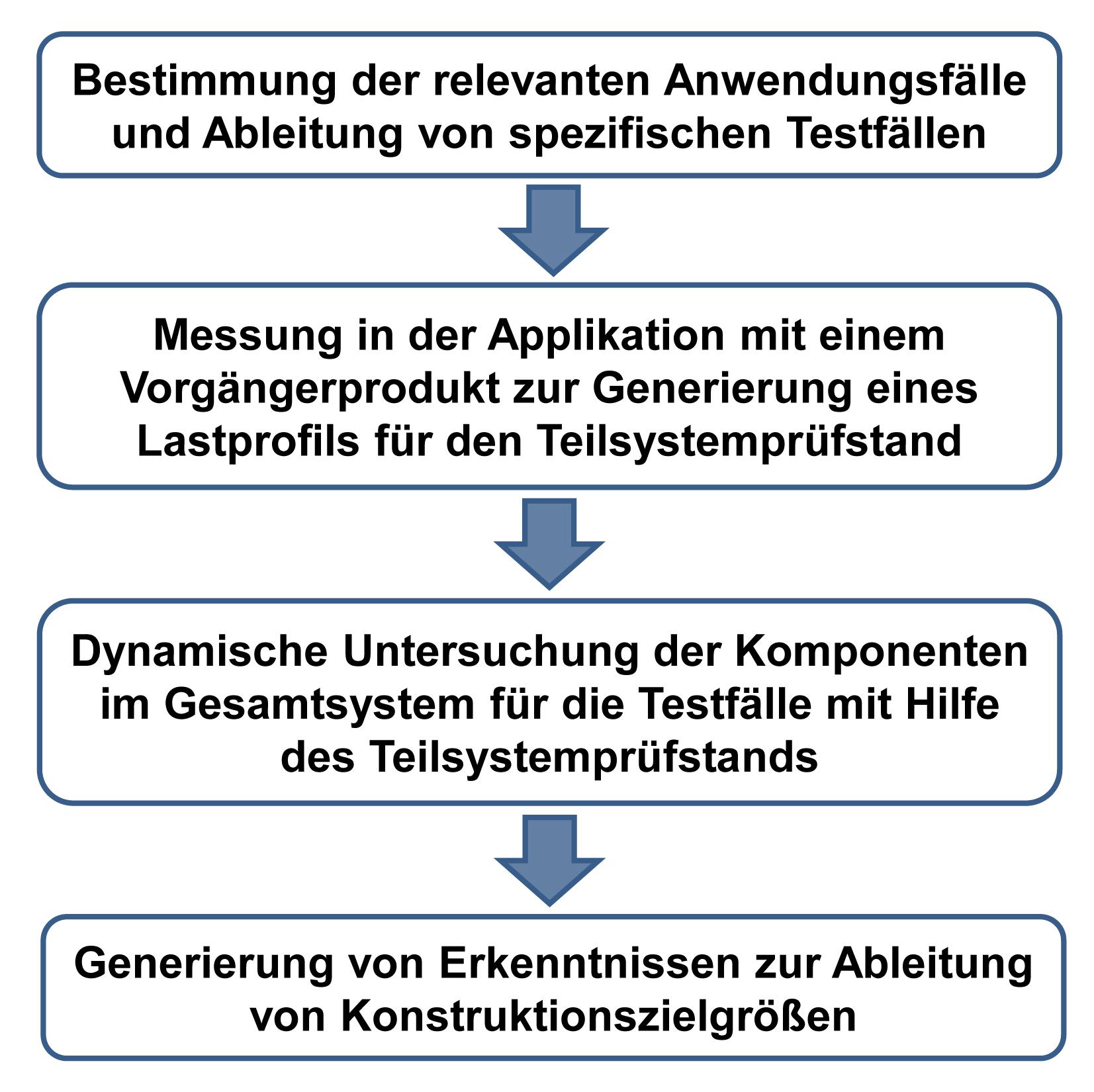 Bild 2: Methode zur Generierung von Erkenntnissen zur Ableitung von Konstruktionszielgrößen mit Hilfe des Teilsystemprüfstands nach [12]. (Bild: Karlsruher Institut für Technologie KIT)
