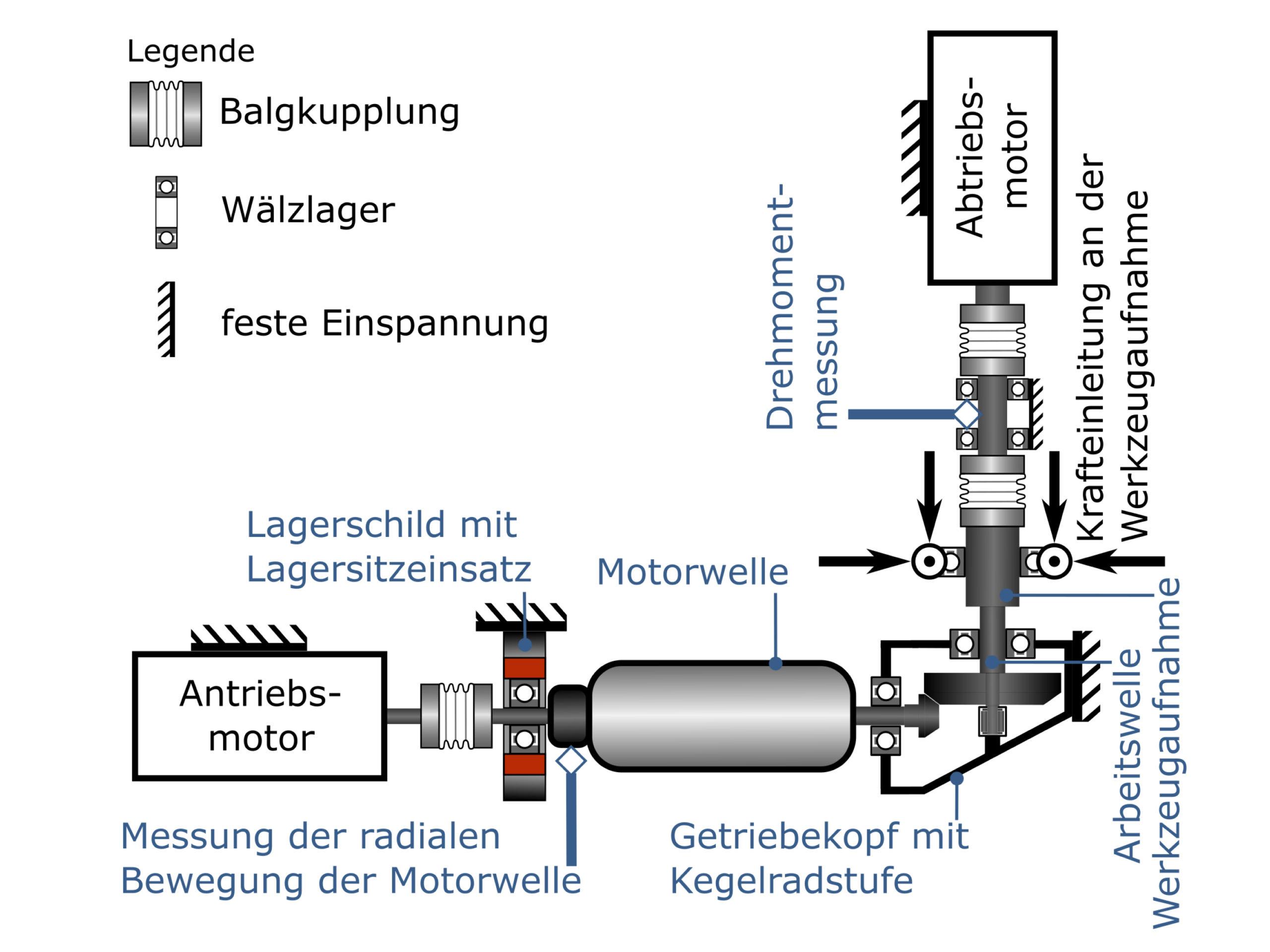 Bild 3: Prinzipdarstellung des Versuchsetups am Teilsystementwicklungsprüfstand. (Bild: Karlsruher Institut für Technologie KIT)