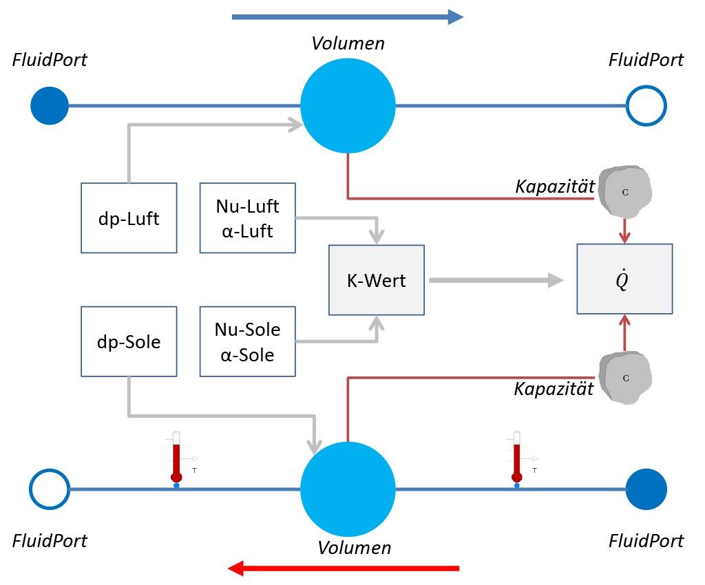 Schematische Darstellung eines Wärmeübertrager Modells unter Modelica. Bild: Azem