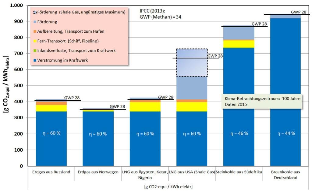 Bild 3 Quantifizierung der Gesamtkette der Emissionen ohne CCS. Klimabetrachtungszeitraum 100 Jahre. Darstellung für Kraftwerkswirkungsgrade Stand 2015. Berechnet für Verstromung in deutschen Kraftwerken. Emissionen im Einzelnen dargestellt für ein GWP (Methan) von 34 sowie summativ für GWP 28 (Quelle: RWE Power AG). Bild: eigene Darstellung