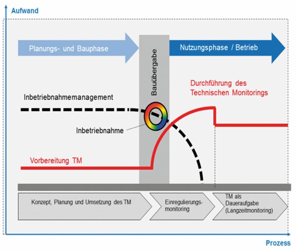 Aufwand IBM-TM im Prozess. Bild: Mengede