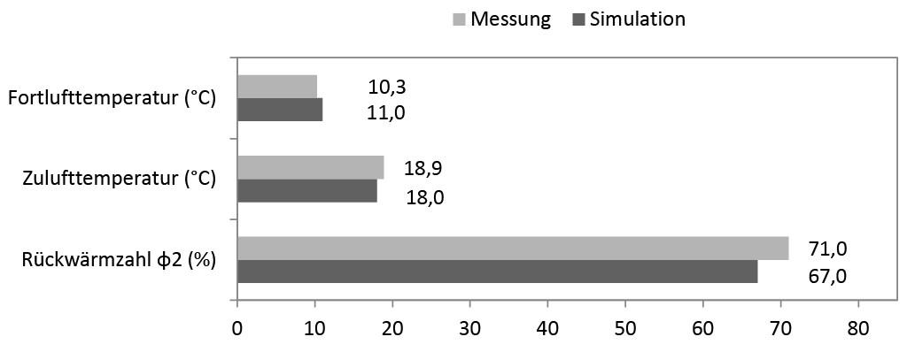 Vergleich von Simulation und Messung der ersten Simulation. Bild: Azem