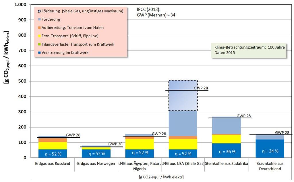 Bild 4 Quantifizierung der Gesamtkette der Emissionen mit CCS. Klimabetrachtungszeitraum 100 Jahre. Darstellung für Kraftwerkswirkungsgrade Stand 2015. Berechnet für Verstromung in deutschen Kraftwerken. Emissionen im Einzelnen dargestellt für ein GWP (Methan) von 34 sowie summativ für GWP 28 (Quelle: RWE Power AG). Bild: eigene Darstellung