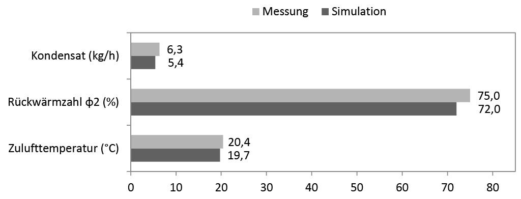 Vergleich von Simulation und Messung der zweiten Konfiguration. Bild: Azem