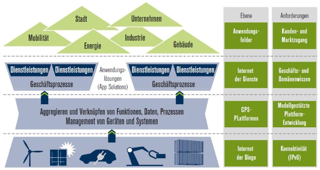 Neue Geschäftsmodelle – Bereitstellung von offenen CPS-Plattformen und neuen Dienstleistungen. Bild: Umsetzungsempfehlungen für das Zukunftsprojekt Industrie 4.0, Abschlussbericht des Arbeitskreises Industrie 4.0, acatech, April 2013