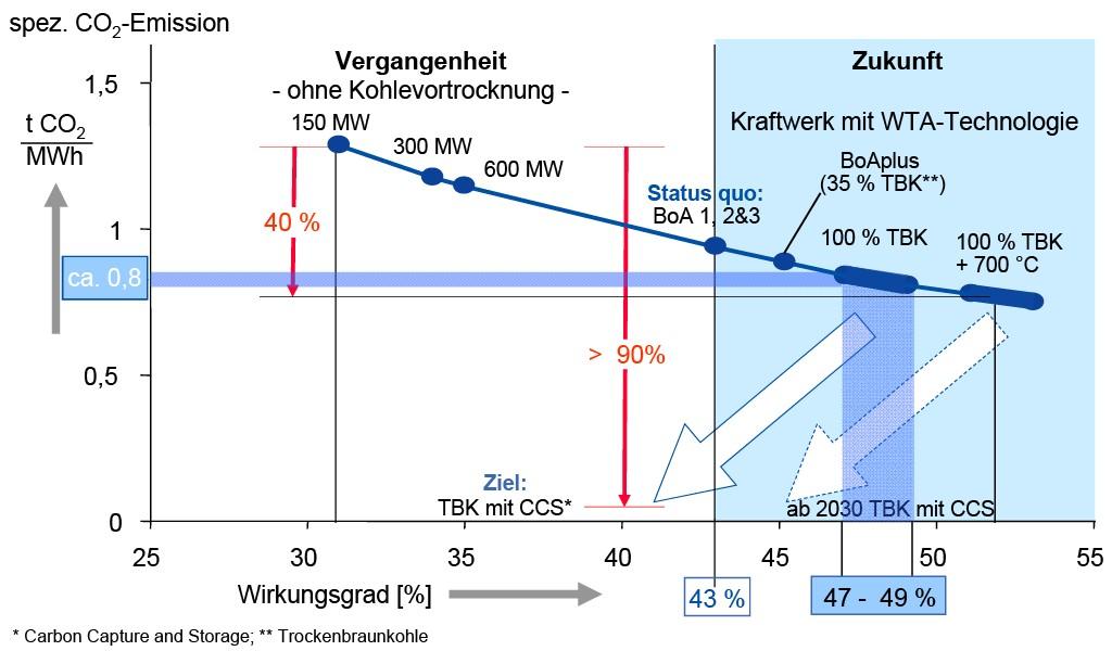 Bild 6 CO2-Vermeidung: Wirkungsgradsteigerung bei der Braunkohleverstromung (Quelle: RWE Power AG). Bild: eigene Darstellung